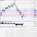 GBP/USD Wave analysis and forecast of 20.02 – 27.02