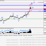 USD/СAD Wave analysis and forecast of 20.02 – 27.02
